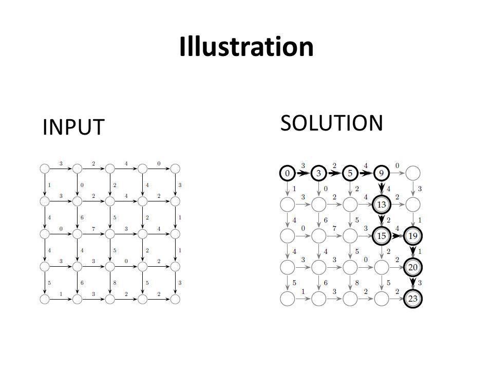 Illustration INPUT SOLUTION