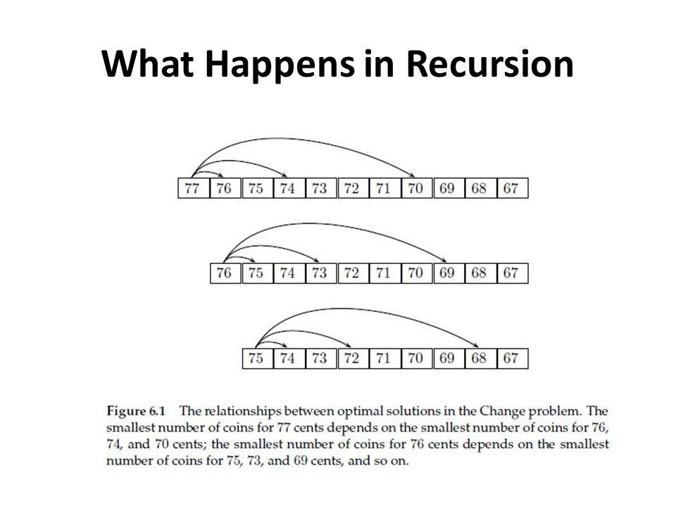 What Happens in Recursion