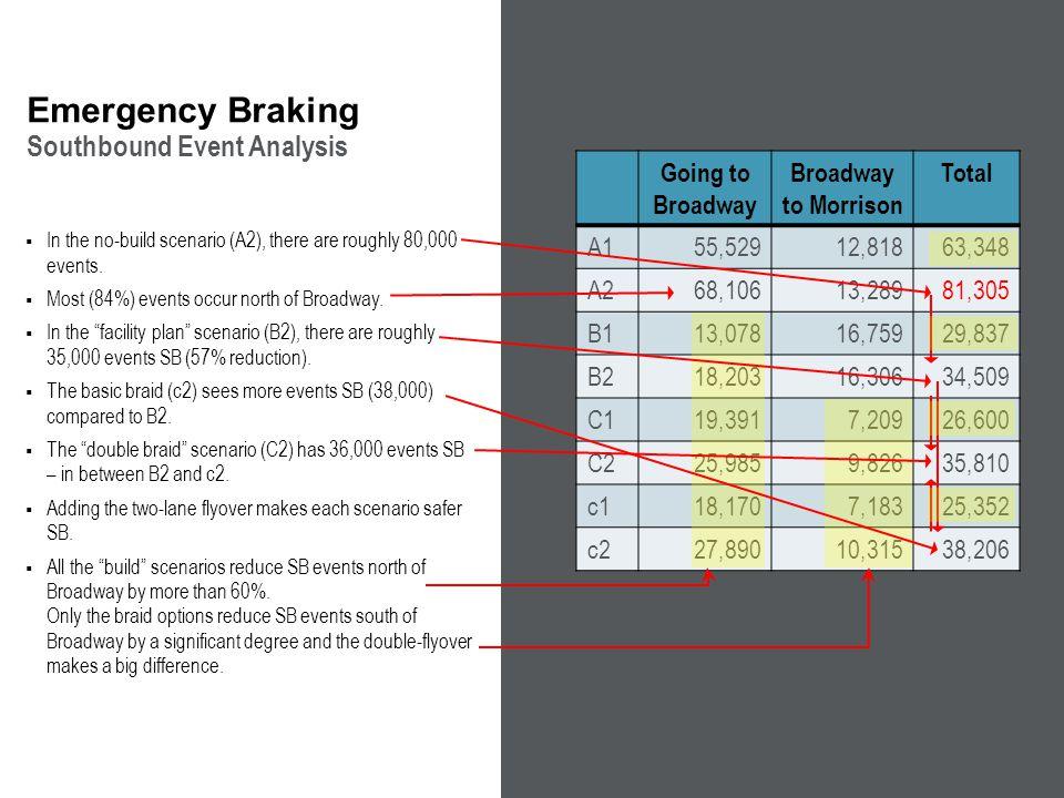 Why Emergency Braking.