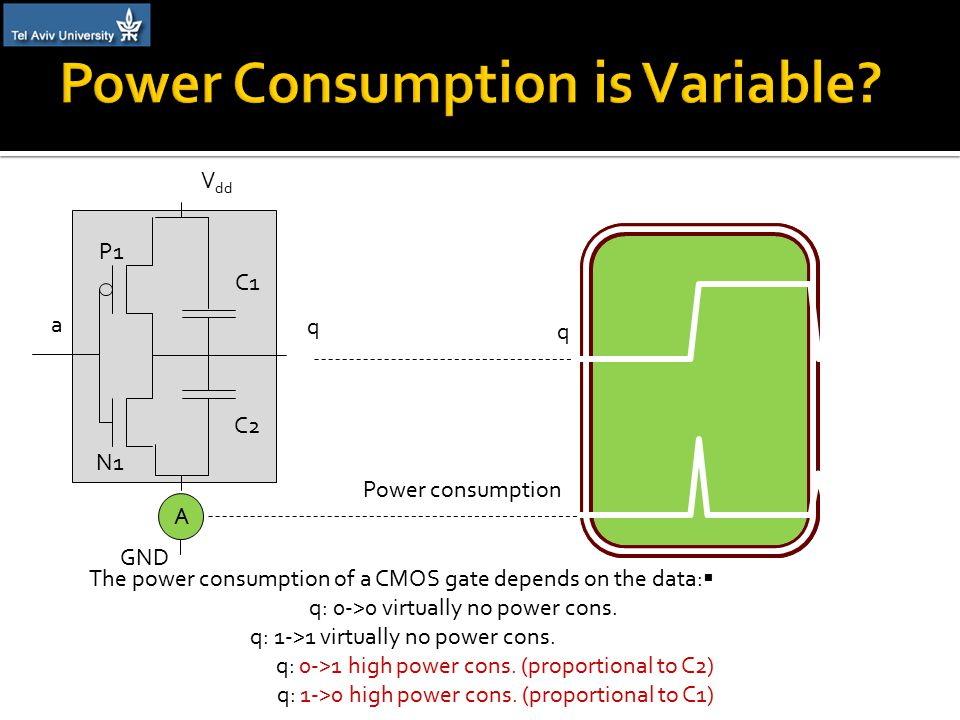 q Power consumption V dd GND a q A P1 C1 C2 N1  The power consumption of a CMOS gate depends on the data: q: 0->0 virtually no power cons.