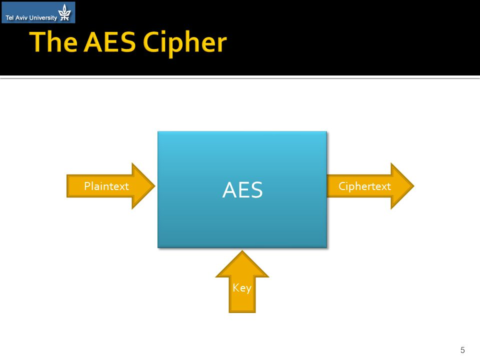 PlaintextCiphertext Key AES 5