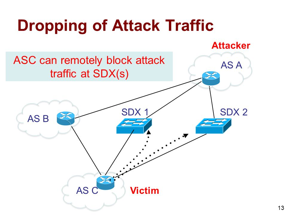 Dropping of Attack Traffic 13 AS B AS C AS A SDX 1SDX 2 Attacker Victim ASC can remotely block attack traffic at SDX(s)