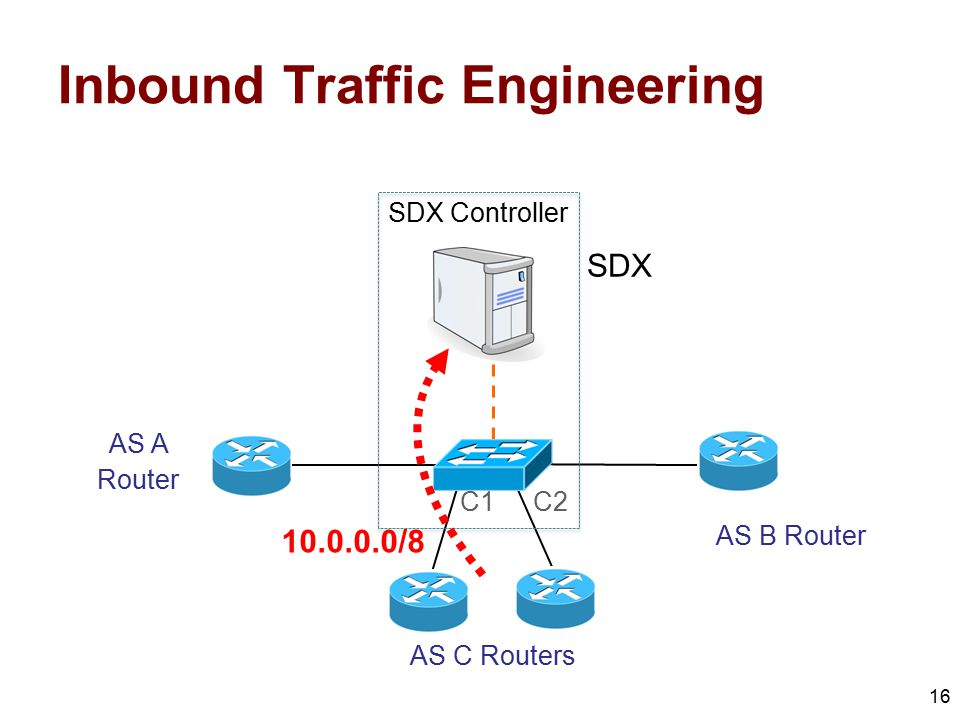 Inbound Traffic Engineering 16 AS A Router AS C Routers AS B Router SDX Controller SDX C1C2 10.0.0.0/8