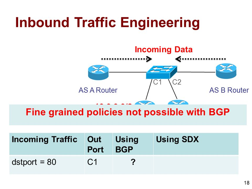 18 AS A Router AS C Routers AS B Router C1C2 Incoming Data Inbound Traffic Engineering 10.0.0.0/8 Incoming TrafficOut Port Using BGP Using SDX dstport