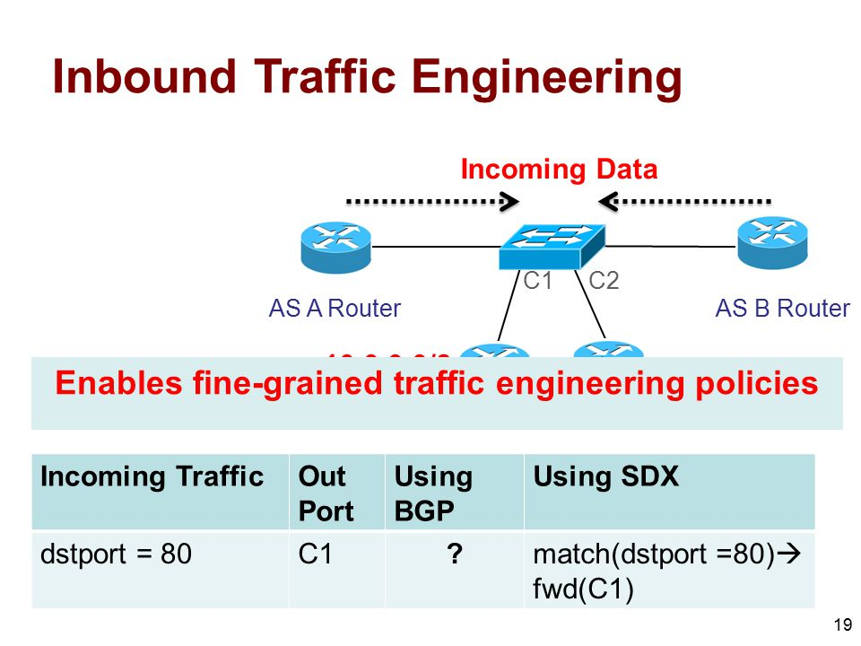 19 Incoming TrafficOut Port Using BGP Using SDX dstport = 80C1?match(dstport =80)  fwd(C1) AS A Router AS C Routers AS B Router C1C2 Incoming Data In