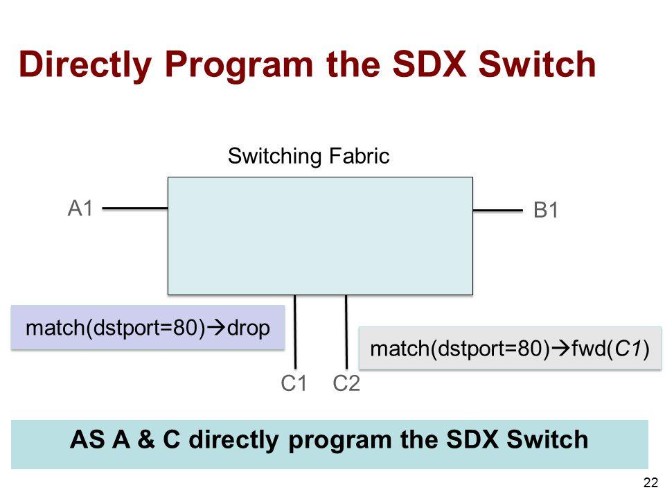 Directly Program the SDX Switch 22 B1 A1 C1C2 match(dstport=80)  fwd(C1) match(dstport=80)  drop Switching Fabric AS A & C directly program the SDX Switch