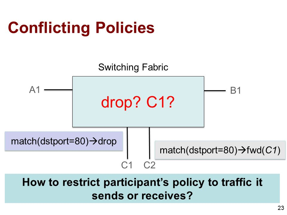 Conflicting Policies 23 drop.C1.