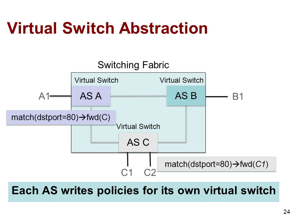 Virtual Switch Abstraction Each AS writes policies for its own virtual switch 24 AS A C1C2 B1 A1 AS C AS B match(dstport=80)  fwd(C) match(dstport=80)  fwd(C1) Virtual Switch Switching Fabric