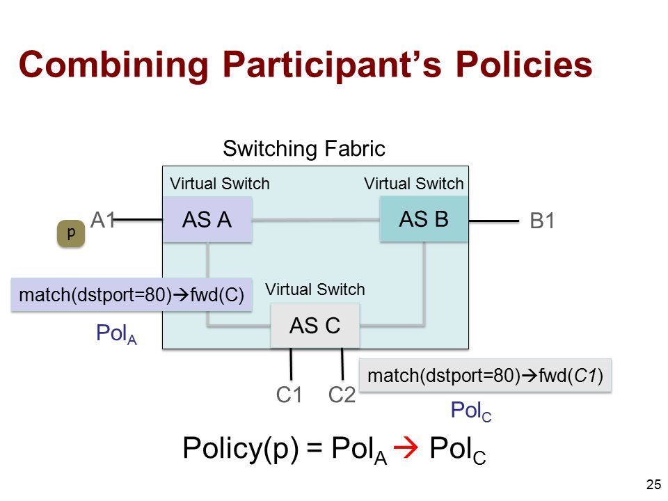 Combining Participant's Policies 25 Policy(p) = Pol A  Pol C AS A C1C2 B1 A1 AS C AS B match(dstport=80)  fwd(C1) Virtual Switch Switching Fabric p match(dstport=80)  fwd(C) Pol A Pol C