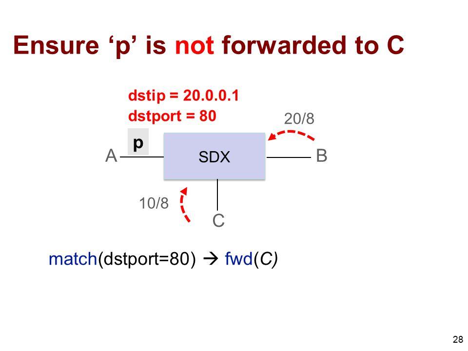 Ensure 'p' is not forwarded to C 28 match(dstport=80)  fwd(C) A C B SDX 10/8 20/8 p dstip = 20.0.0.1 dstport = 80