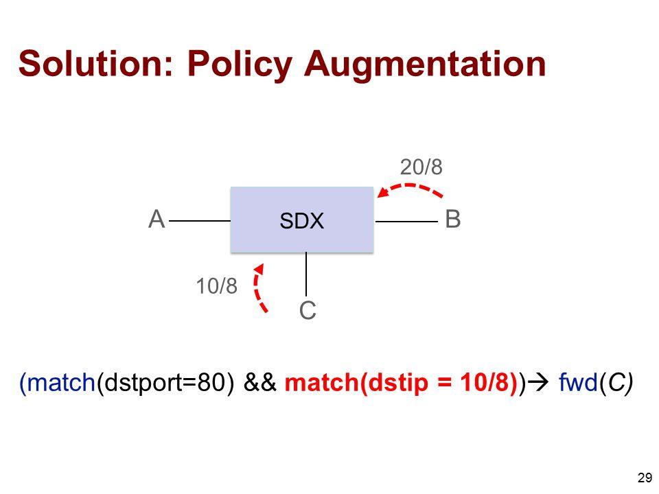 Solution: Policy Augmentation 29 A C B SDX 10/8 20/8 (match(dstport=80) && match(dstip = 10/8))  fwd(C)