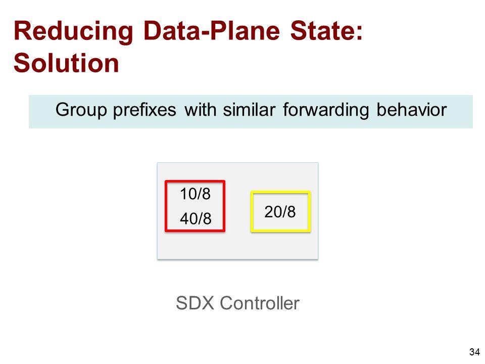 Reducing Data-Plane State: Solution 34 10/8 40/8 20/8 Group prefixes with similar forwarding behavior SDX Controller