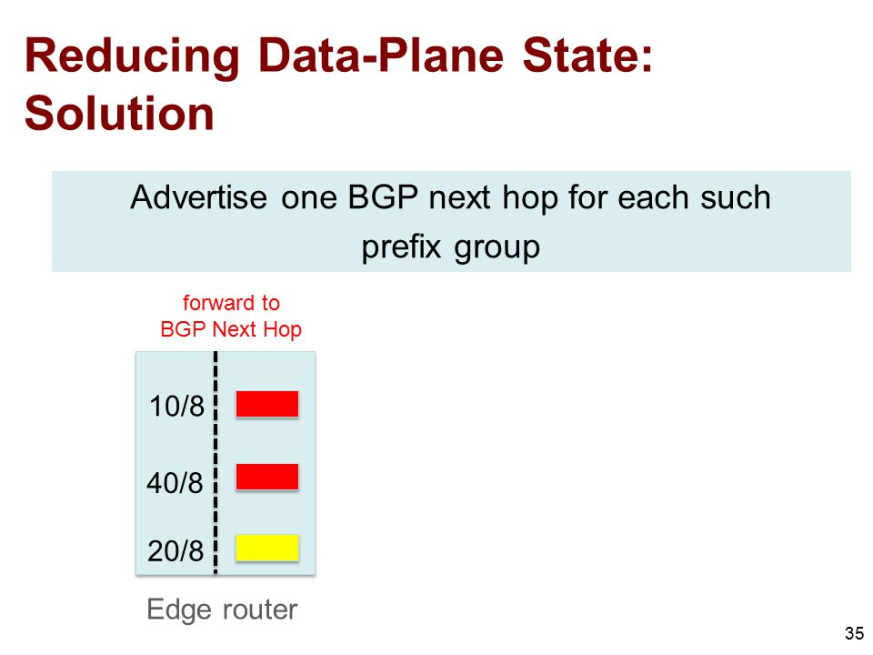 Reducing Data-Plane State: Solution 35 10/8 40/8 20/8 Advertise one BGP next hop for each such prefix group Edge router forward to BGP Next Hop