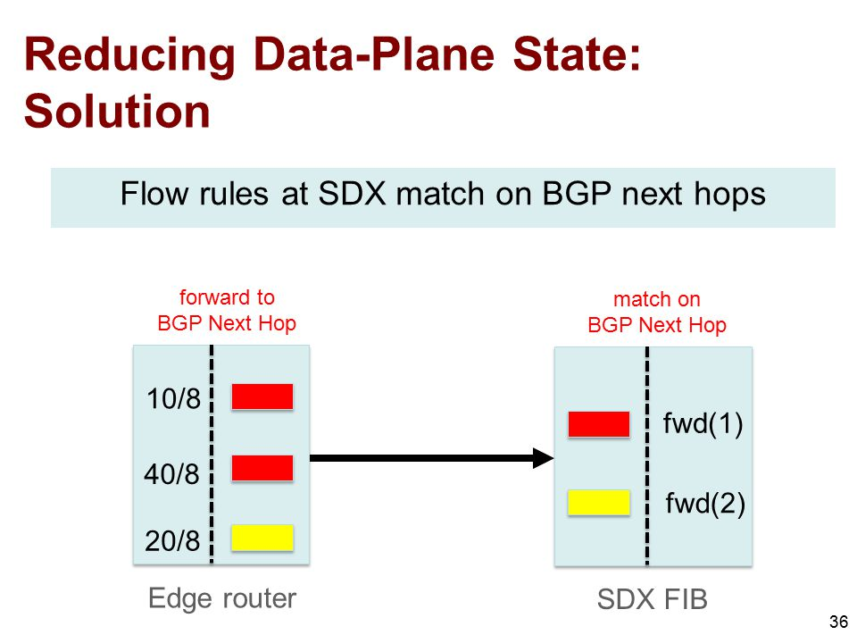 Reducing Data-Plane State: Solution 36 fwd(1) fwd(2) forward to BGP Next Hop match on BGP Next Hop Flow rules at SDX match on BGP next hops SDX FIB 10/8 40/8 20/8 Edge router