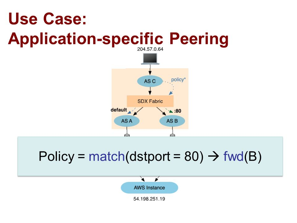 42 Policy = match(dstport = 80)  fwd(B) Use Case: Application-specific Peering