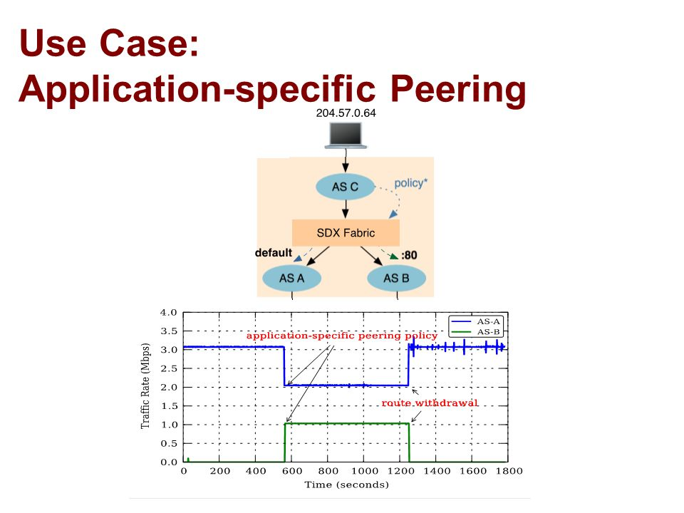 43 Use Case: Application-specific Peering