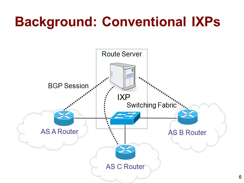 Background: Conventional IXPs 6 AS A Router AS C Router AS B Router BGP Session Switching Fabric IXP Route Server