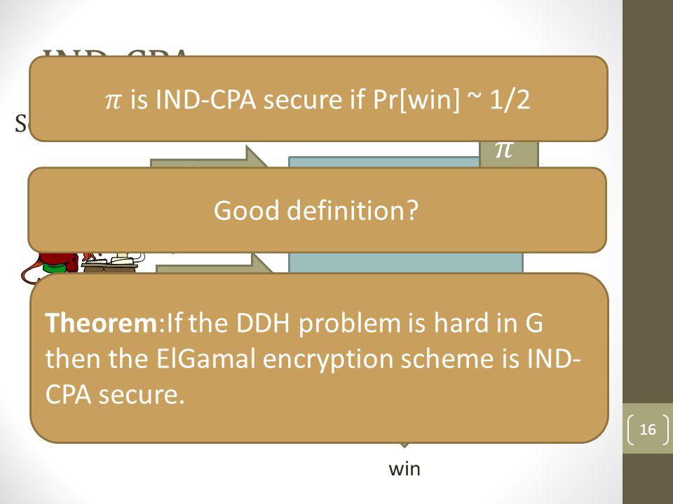 IND-CPA 16 Public Key PK win M 0,M I C Guess d Theorem:If the DDH problem is hard in G then the ElGamal encryption scheme is IND- CPA secure.