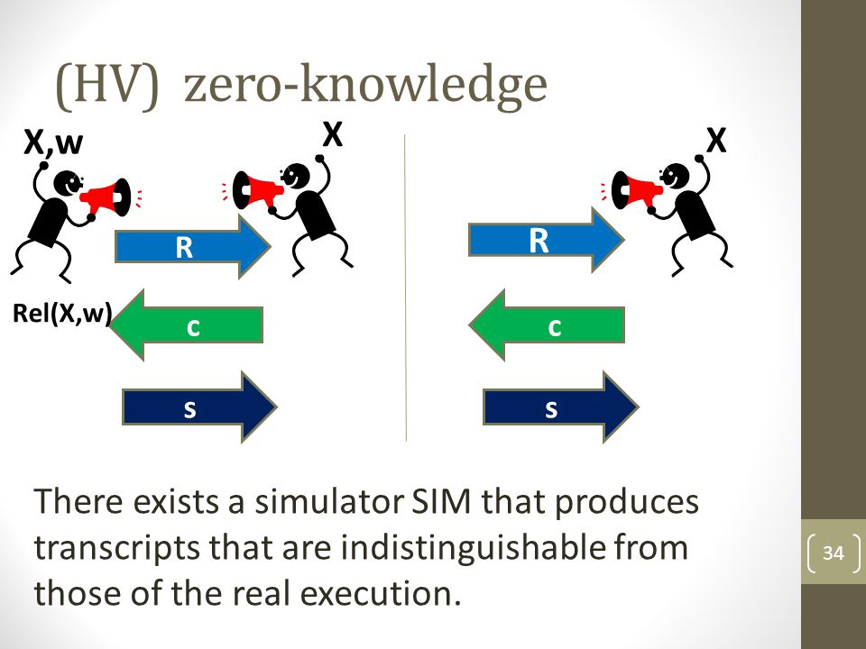 (HV) zero-knowledge 34 R c s Rel(X,w) X,w X There exists a simulator SIM that produces transcripts that are indistinguishable from those of the real execution.