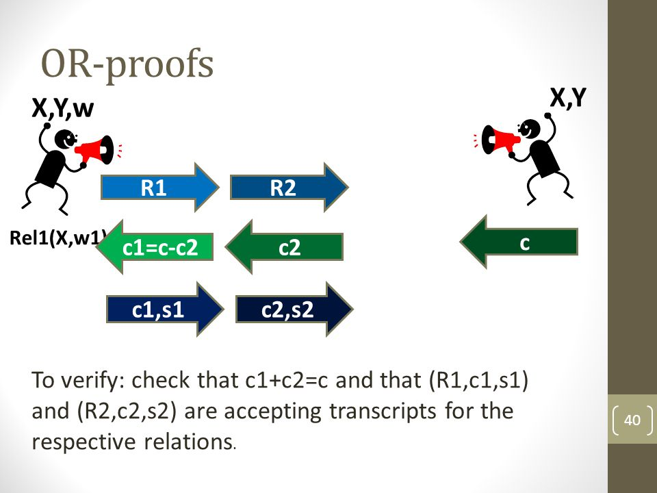 OR-proofs 40 Rel1(X,w1) X,Y,w R1R2 c1=c-c2c2 c1,s1c2,s2 X,Y c To verify: check that c1+c2=c and that (R1,c1,s1) and (R2,c2,s2) are accepting transcripts for the respective relations.