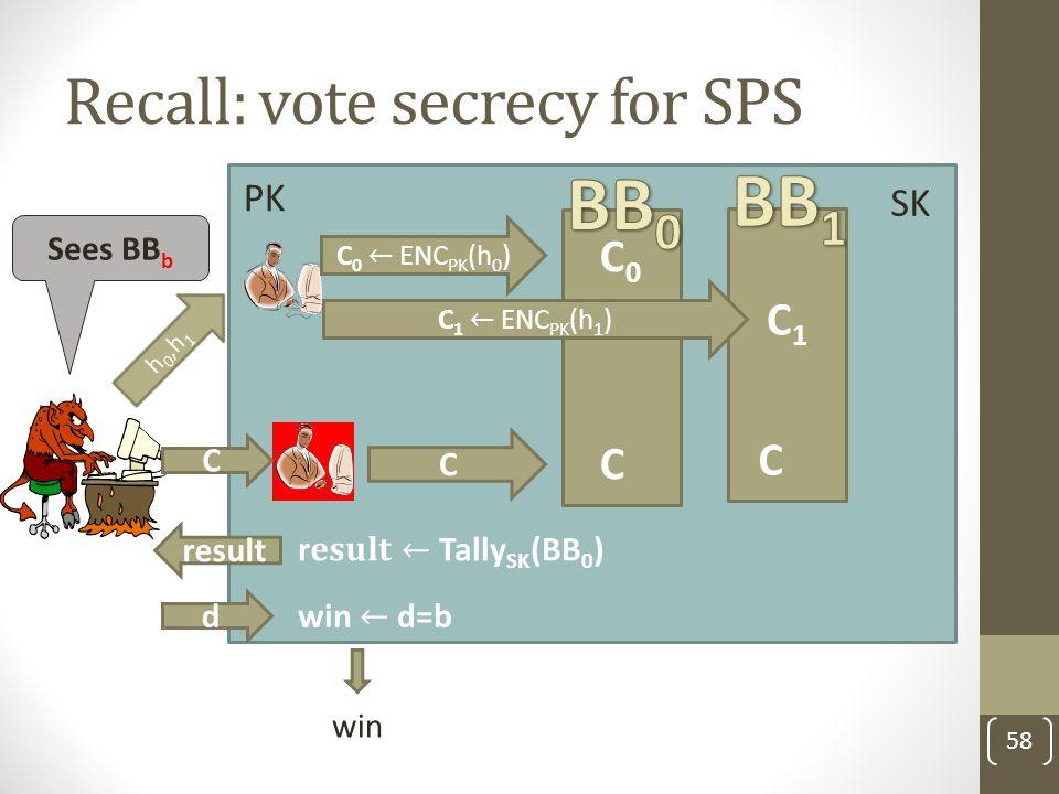 Recall: vote secrecy for SPS 58 PK C h 0,h 1 C1C1 C Sees BB b d result C0C0 C C SK win
