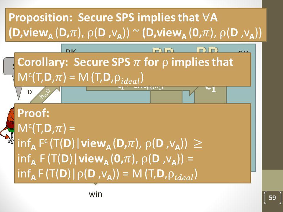 Recall: vote secrecy for SPS 59 PK C h 0,0 C1C1 C Sees BB b d result C0C0 C C SK win D