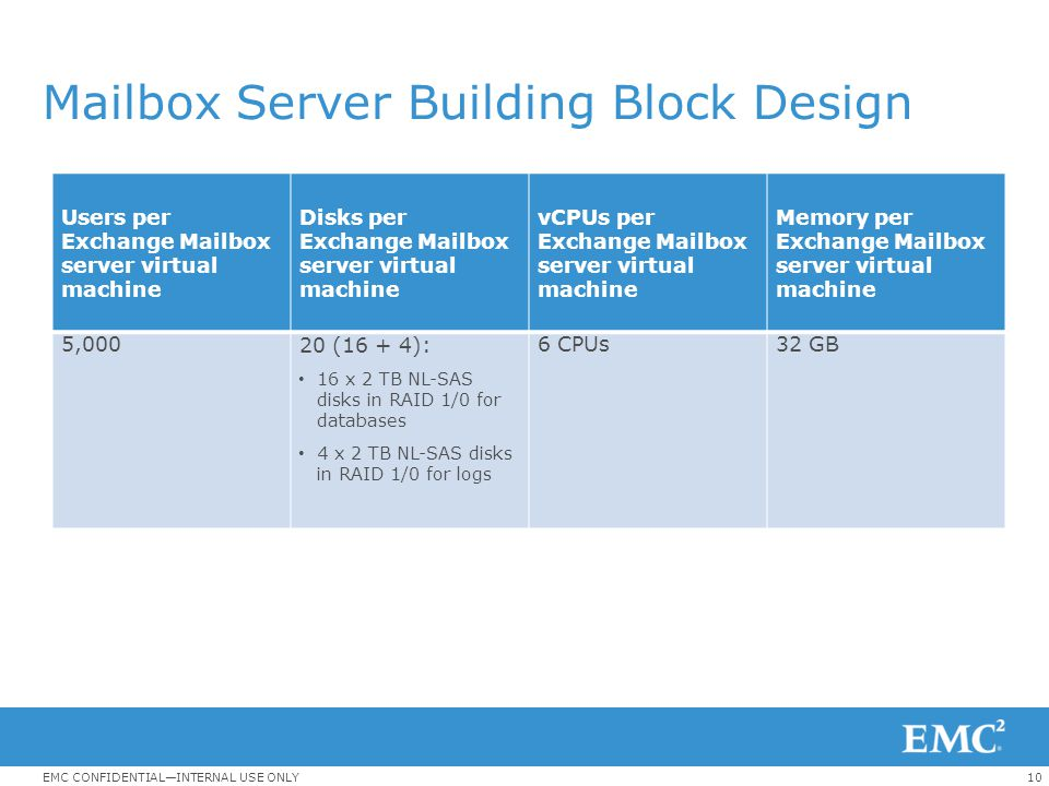 10EMC CONFIDENTIAL—INTERNAL USE ONLY Mailbox Server Building Block Design Users per Exchange Mailbox server virtual machine Disks per Exchange Mailbox