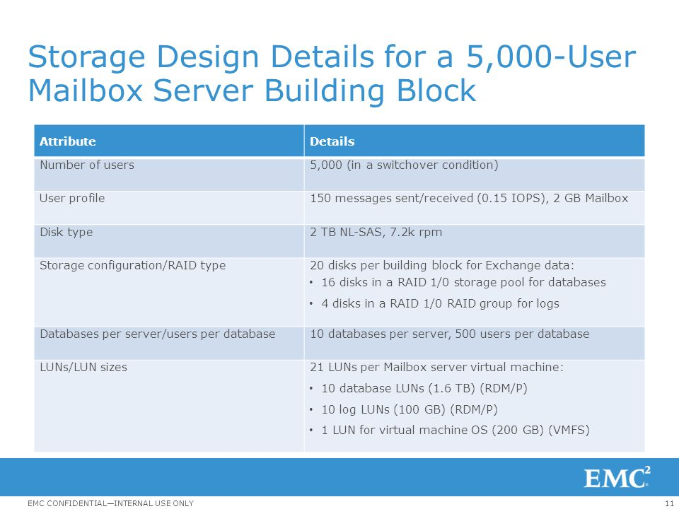 11EMC CONFIDENTIAL—INTERNAL USE ONLY Storage Design Details for a 5,000-User Mailbox Server Building Block AttributeDetails Number of users5,000 (in a
