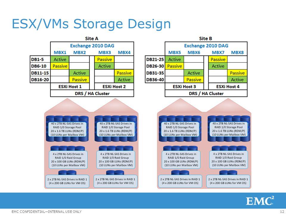 12EMC CONFIDENTIAL—INTERNAL USE ONLY ESX/VMs Storage Design
