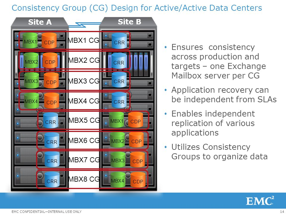14EMC CONFIDENTIAL—INTERNAL USE ONLY Consistency Group (CG) Design for Active/Active Data Centers Ensures consistency across production and targets –
