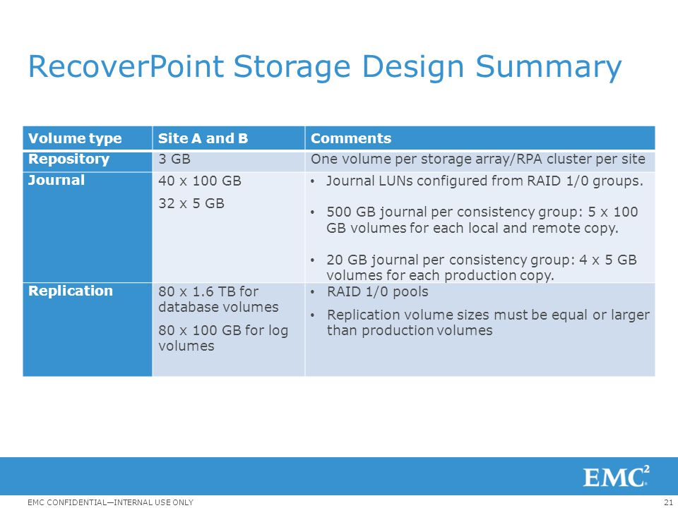 21EMC CONFIDENTIAL—INTERNAL USE ONLY RecoverPoint Storage Design Summary Volume typeSite A and BComments Repository3 GBOne volume per storage array/RP