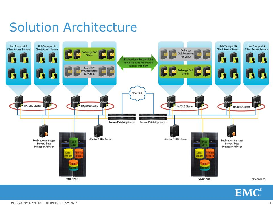 4EMC CONFIDENTIAL—INTERNAL USE ONLY Solution Architecture Two active-active Sites 10,000 Exchange 2010 users per site (20,000 total) 1 DAG per site wi