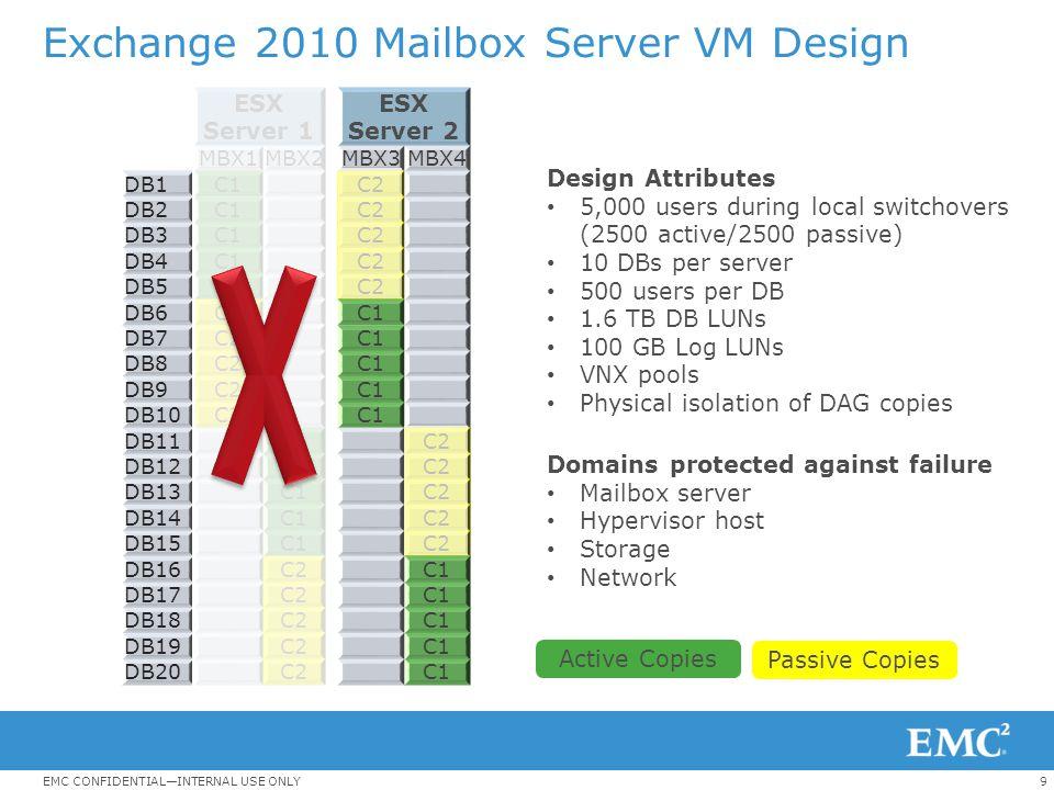 9EMC CONFIDENTIAL—INTERNAL USE ONLY Exchange 2010 Mailbox Server VM Design ESX Server 1 ESX Server 2 MBX1MBX2 MBX3MBX4 DB1C1 C2 DB2C1 C2 DB3C1 C2 DB4C