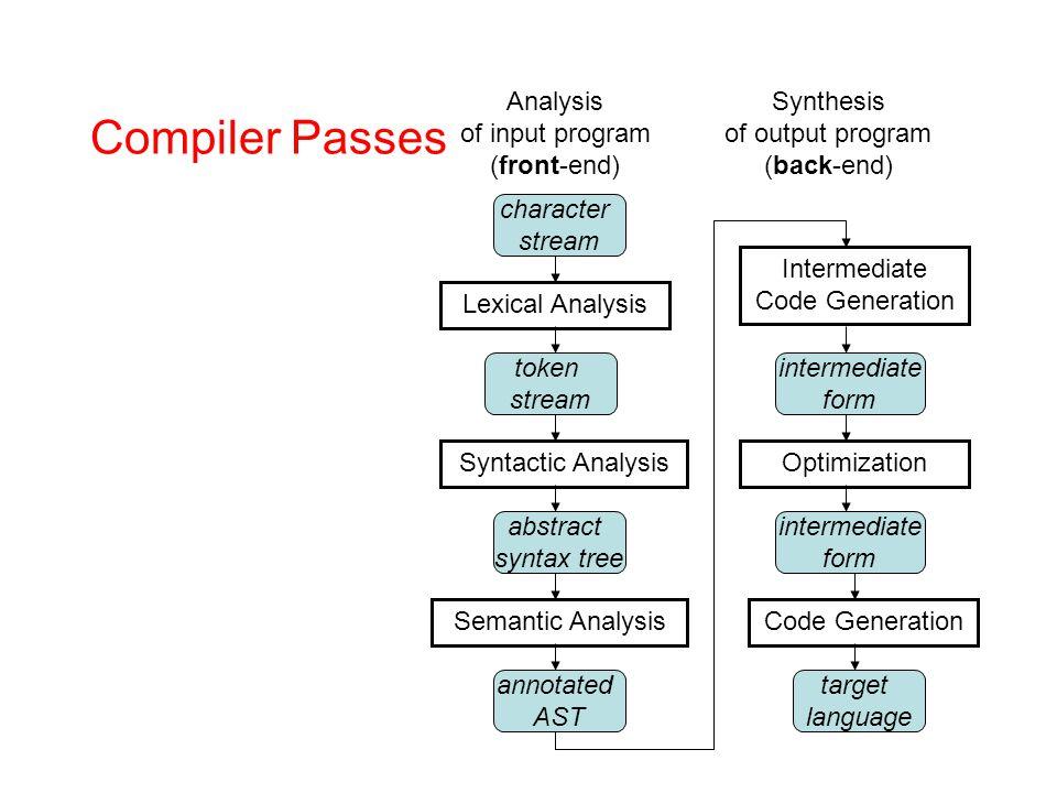 Compiler Passes Analysis of input program (front-end) character stream Lexical Analysis Code Generation Optimization Intermediate Code Generation Sema