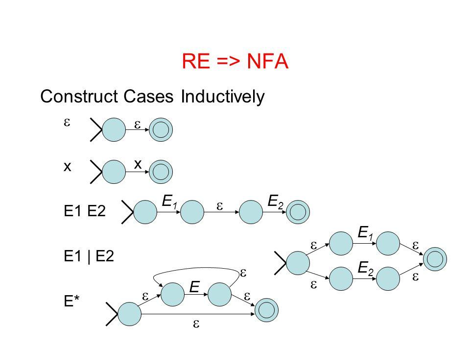 RE => NFA Construct Cases Inductively  x E1 E2 E1 | E2 E*  x E1E1 E2E2  E1E1 E2E2     E    