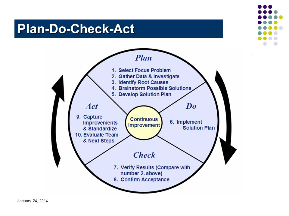 January 24, 2014 Plan-Do-Check-Act