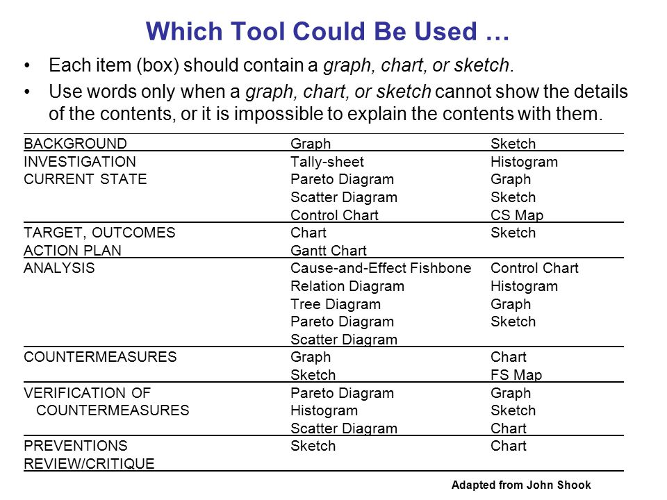 Which Tool Could Be Used … BACKGROUNDGraphSketch INVESTIGATIONTally-sheetHistogram CURRENT STATEPareto DiagramGraph Scatter DiagramSketch Control Char
