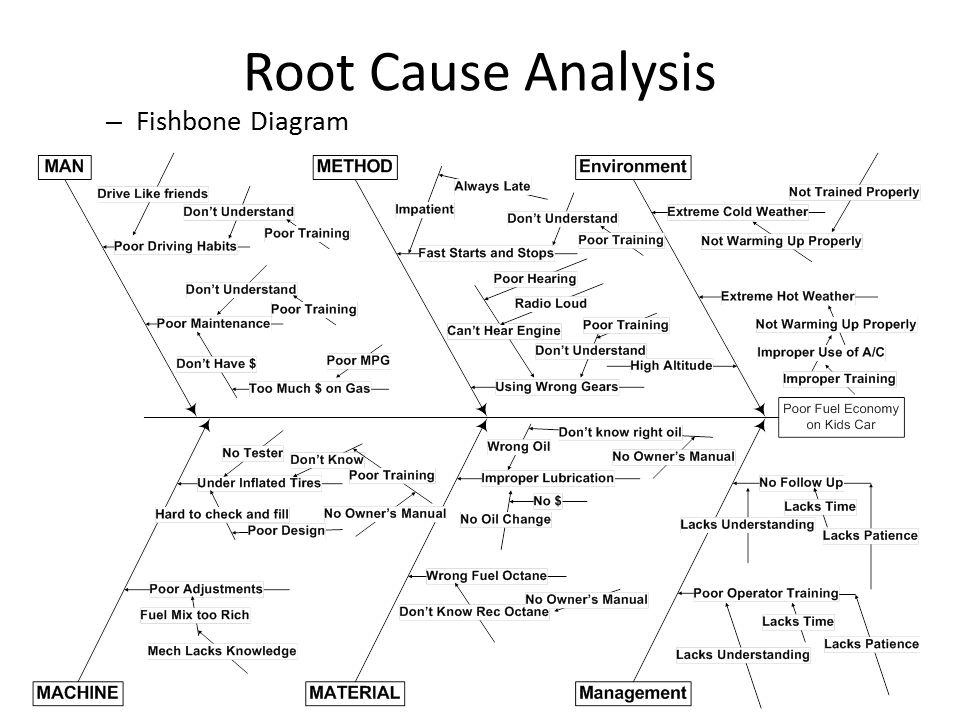 Root Cause Analysis – Fishbone Diagram