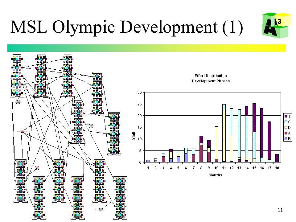 11 MSL Olympic Development (1)