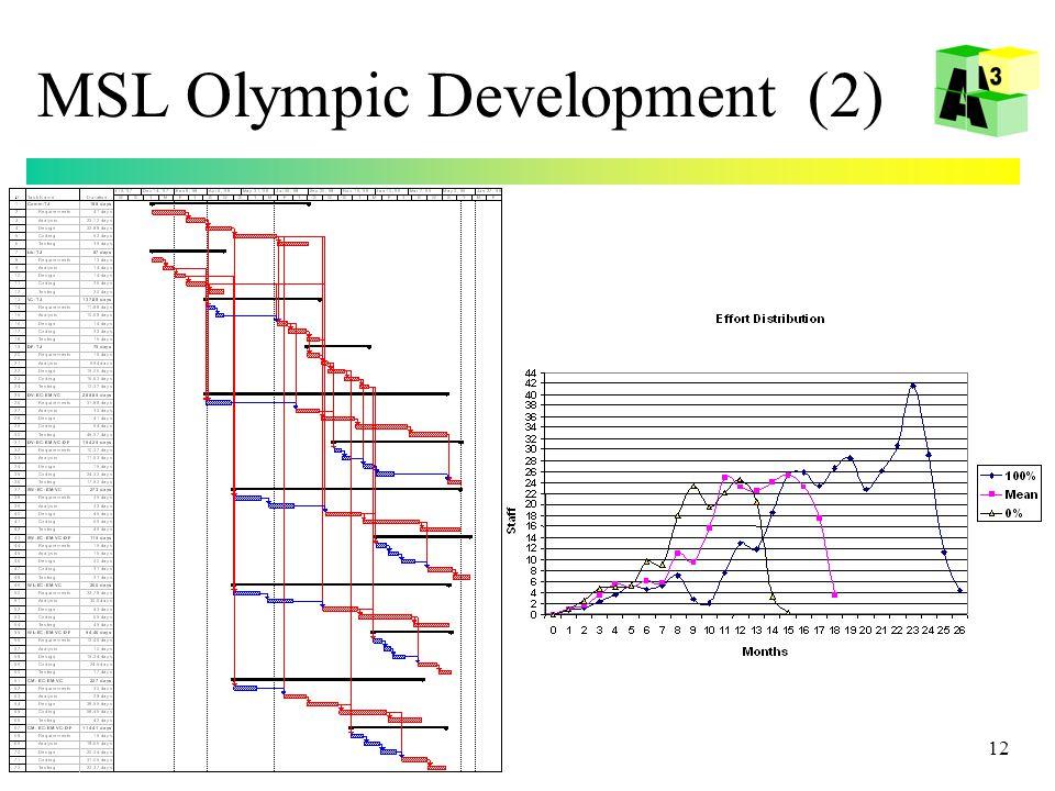 12 MSL Olympic Development (2)