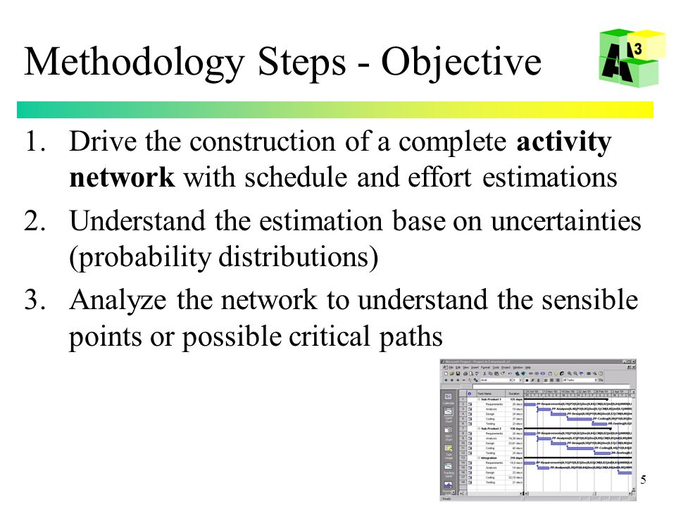 5 Methodology Steps - Objective 1.Drive the construction of a complete activity network with schedule and effort estimations 2.Understand the estimation base on uncertainties (probability distributions) 3.Analyze the network to understand the sensible points or possible critical paths