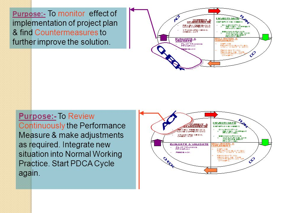 Purpose:- To monitor effect of implementation of project plan & find Countermeasures to further improve the solution.