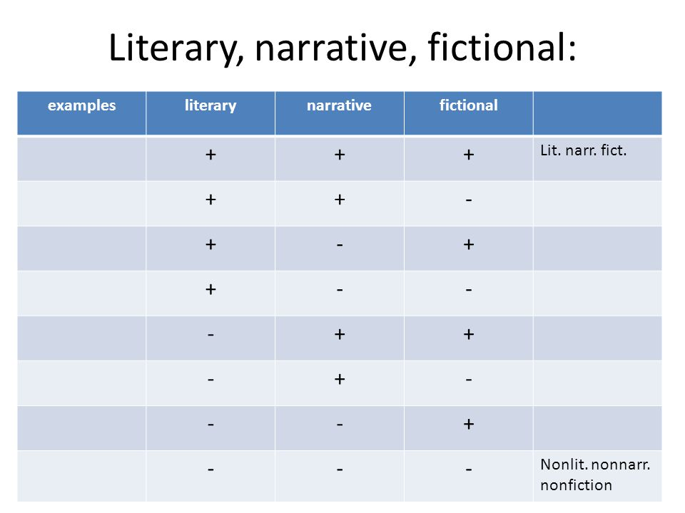 The history of fiction Ian Watt, The Rise of the Novel: Studies in Defoe, Richardson and Fielding (1957) Dale Spender, Mothers of the Novel (1988) Margaret Anne Doody, The True Story of the Novel (1996)