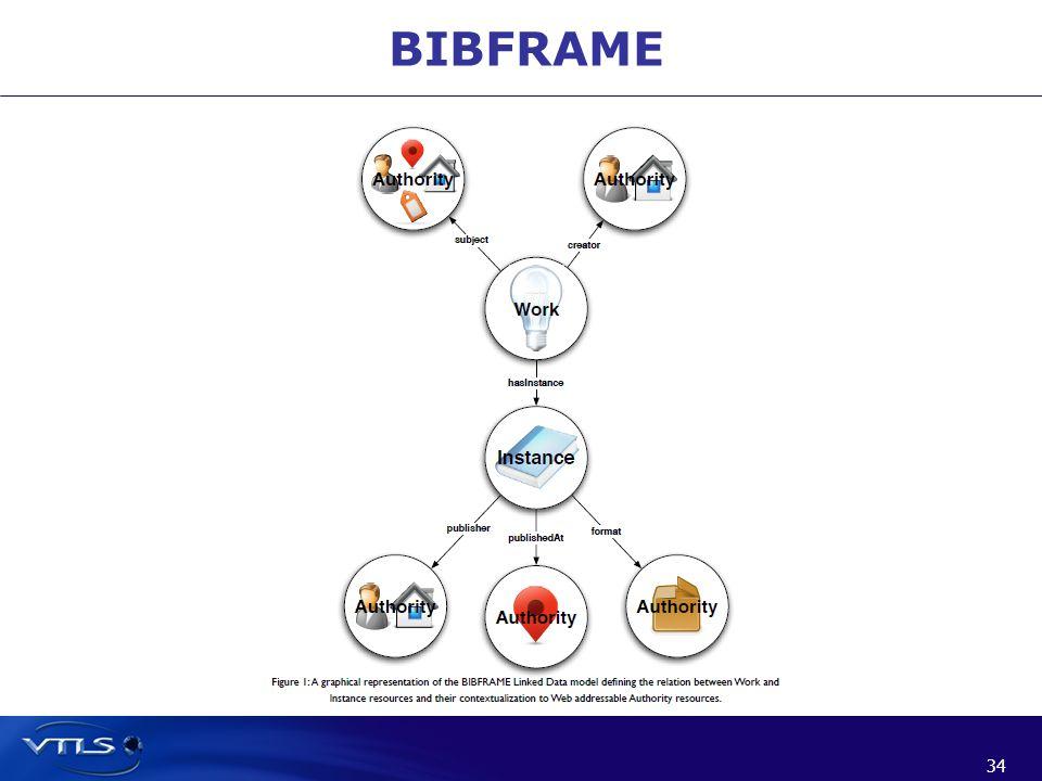 34 BIBFRAME