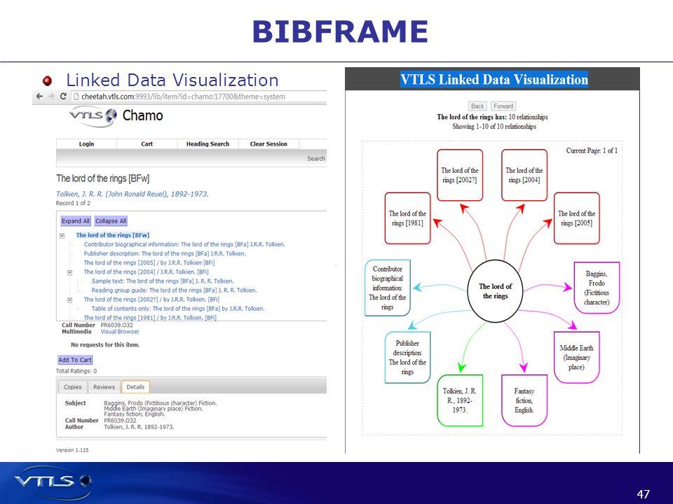 47 BIBFRAME Linked Data Visualization