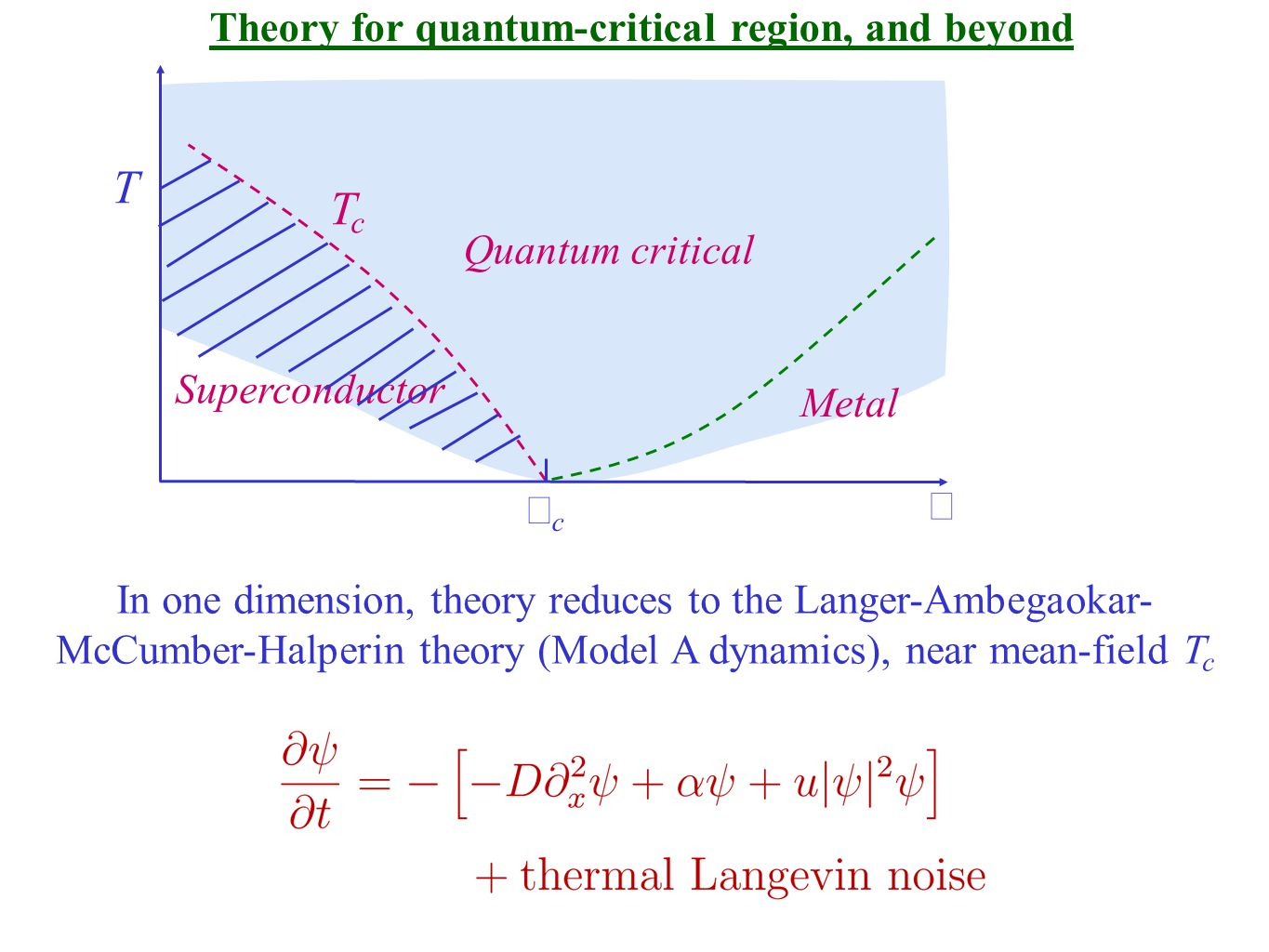 Theory for quantum-critical region, and beyond T Superconductor  Metal TcTc cc Quantum critical In one dimension, theory reduces to the Langer-Ambegaokar- McCumber-Halperin theory (Model A dynamics), near mean-field T c