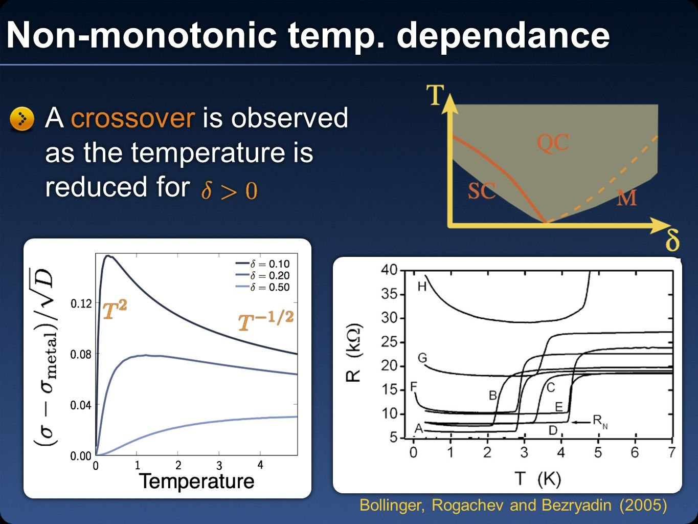Non-monotonic temp. dependance A crossover is observed as the temperature is reduced for Bollinger, Rogachev and Bezryadin (2005)