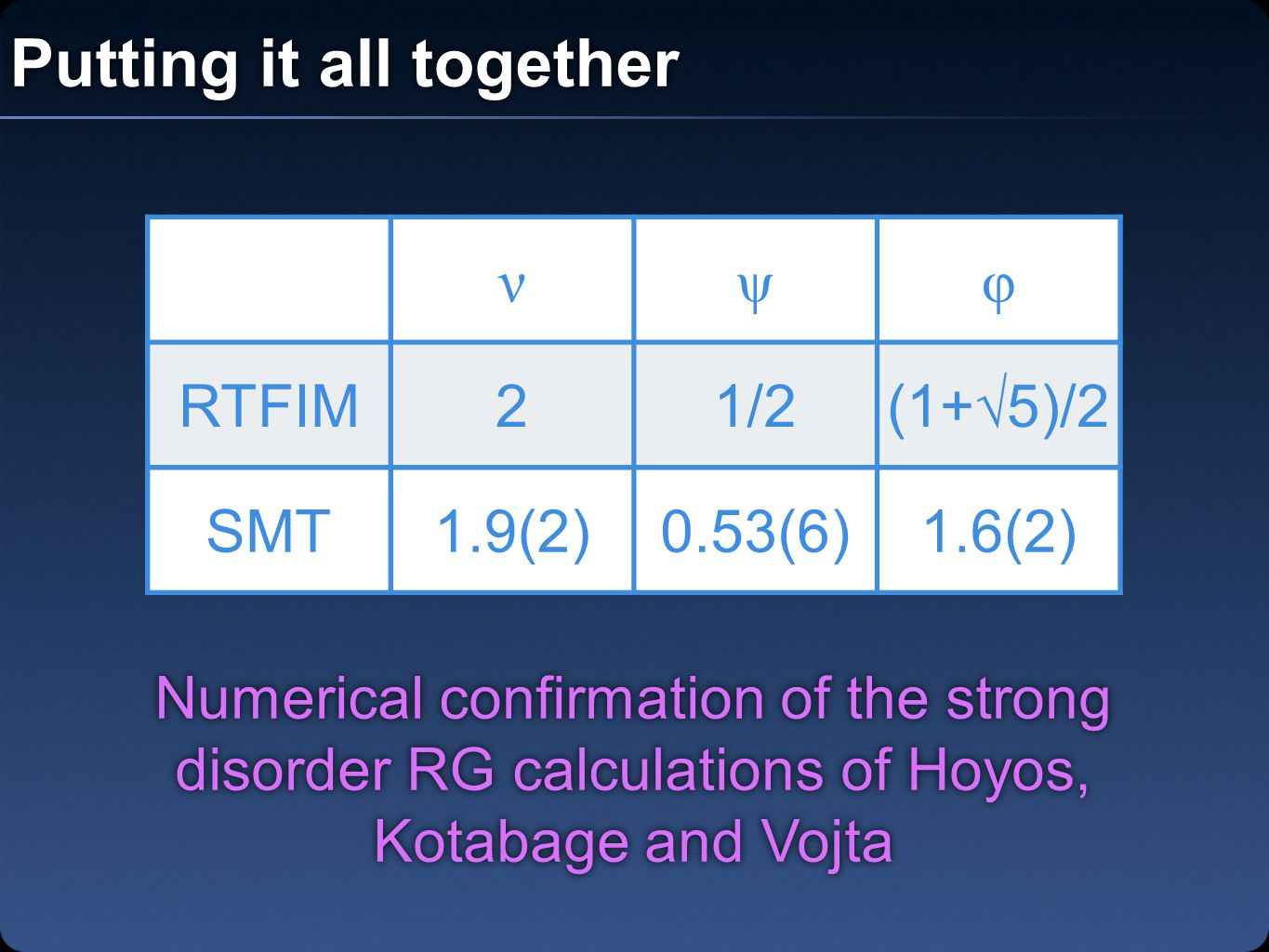 Putting it all together νψφ RTFIM21/2(1+√5)/2 SMT1.9(2)0.53(6)1.6(2) Numerical confirmation of the strong disorder RG calculations of Hoyos, Kotabage and Vojta