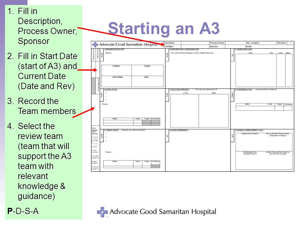 Starting an A3 1.Fill in Description, Process Owner, Sponsor 2.Fill in Start Date (start of A3) and Current Date (Date and Rev) 3.Record the Team memb