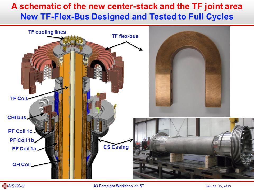 A3 Foresight Workshop on ST Jan.14- 15, 2013 NSTX-U 28 GHz – 1MW Gyrotron by U.